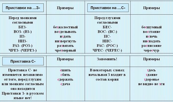 Приставки на з с