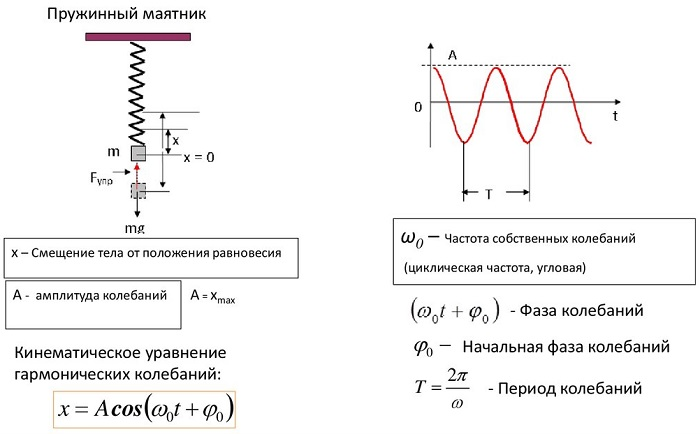Частота изменения кинетической энергии пружинного маятника