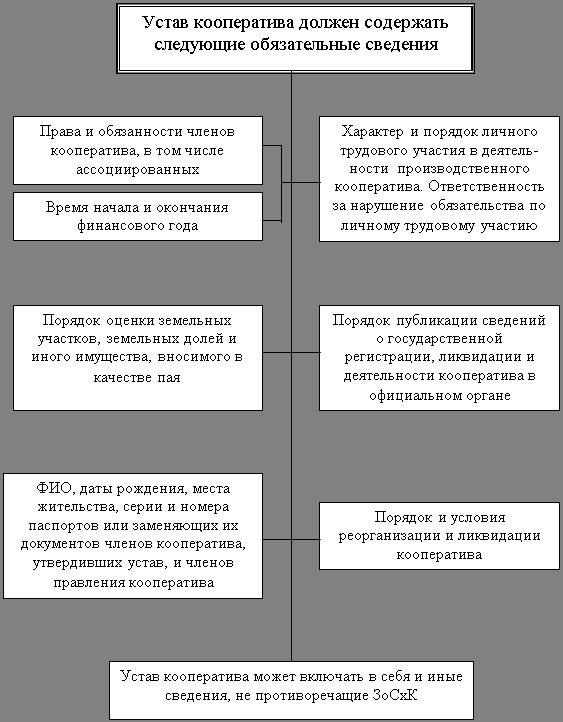 Устав производственного кооператива