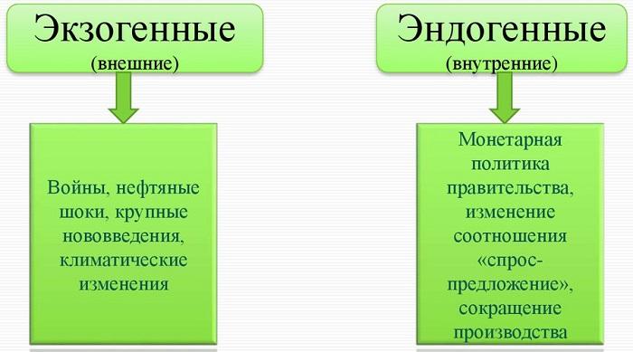 Причины экономических циклов