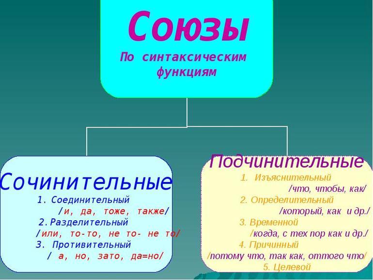 Виды союзов в русском языке