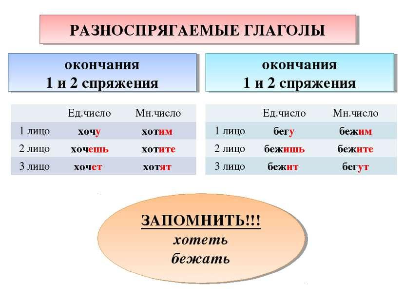 Рис.2 Разноспрягаемые главголы пример
