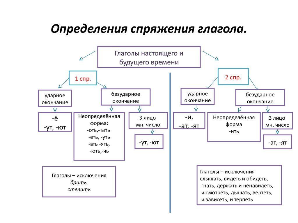 Рис.1 Спряжение глаголов в русском языке