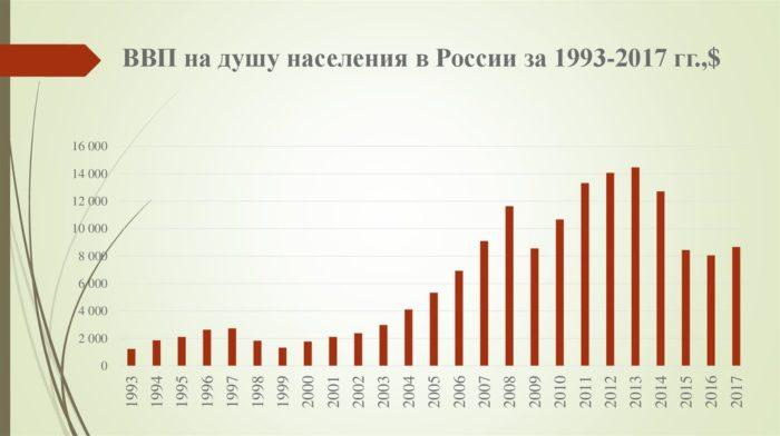 Рис. 3. ВВП на душу населения в России за 1993-2017 годи