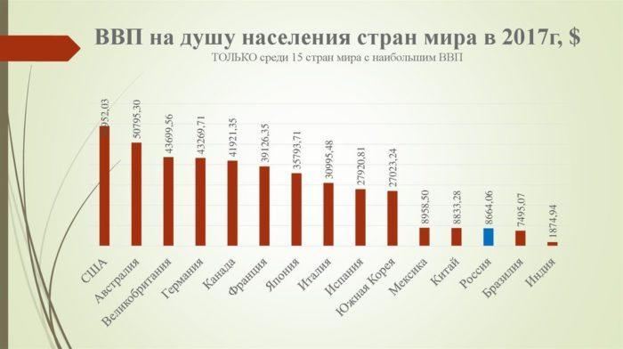 Рис. 1. ВВП на душу населения стран мира в 2017 году