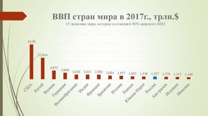 Рис. 1. ВВП стран мира в 2017 году