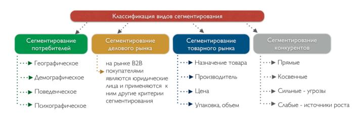 Рис. 2. Классификация видов сегментирования