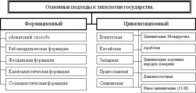 Рис. 7. Подходы к типологии государств