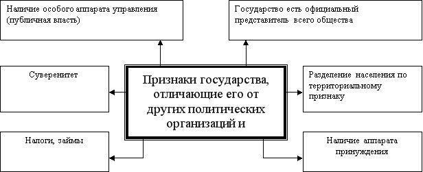 Рис. 4. Признаки государства