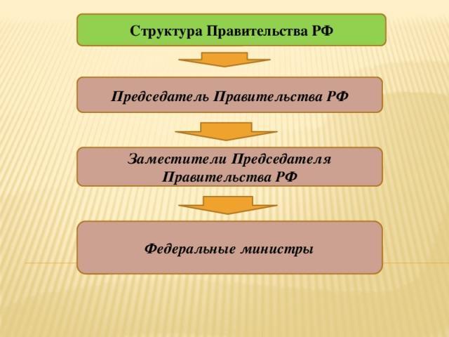 Рис. 4. Структура Правительства Российской Федерации