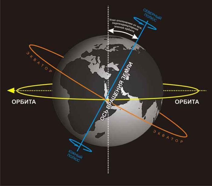 Рис. 2. Схема вращение Земли