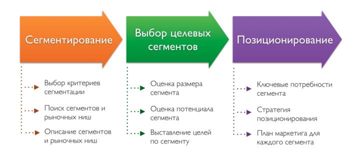 Рис. 3. Схема сегментации рынка