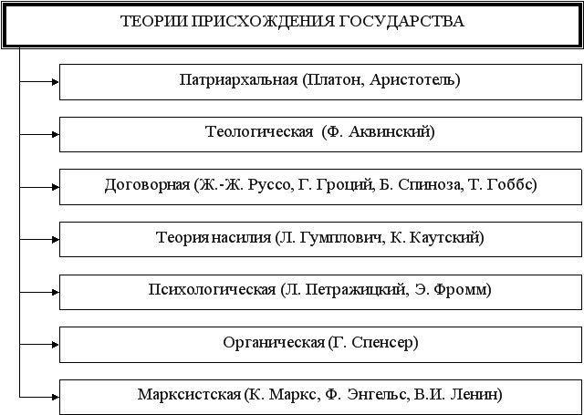 Рис. 2. Теории происхождения государства