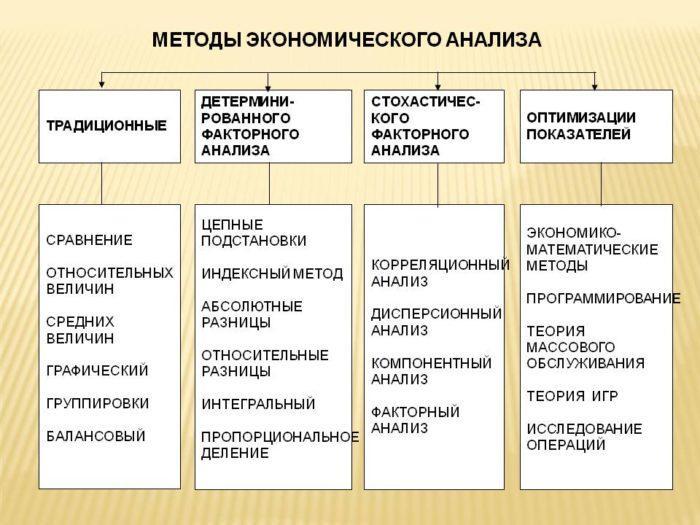 Рис. 1. Методы экономического анализа