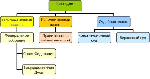 Рис. 1. Система органов государственной власти Российской федерации
