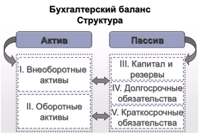 Рис. 1. Структура бухгалтерского баланса