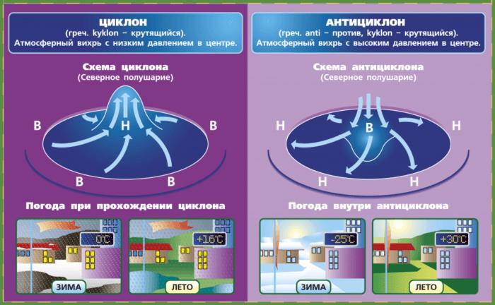 Рис. 3. Схематическое изображение циклона и антициклона