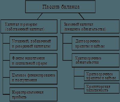 Рис. 3. Пассив бухгалтерского баланса