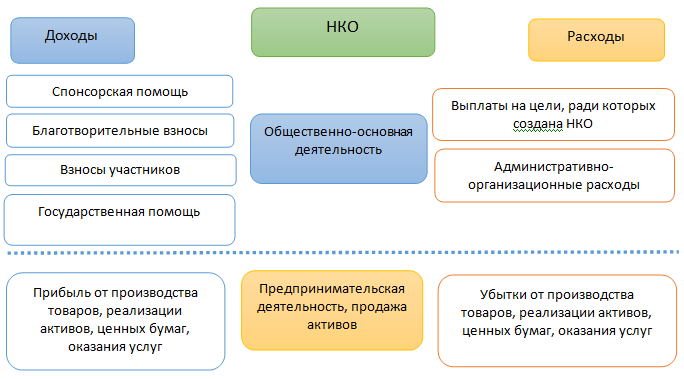 Рис. 3. деятельность НКО