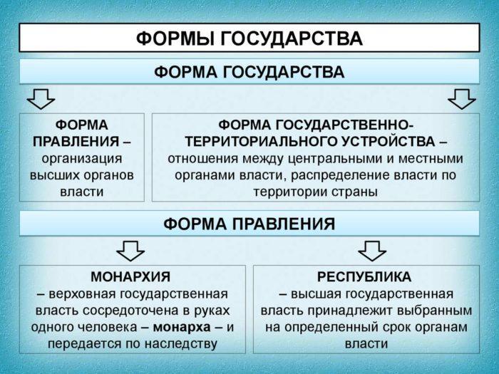 Рис. 1. Формы государства