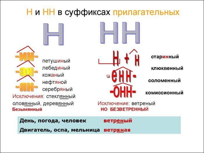 Рис. 1. Правописание Н и НН в прилагательных