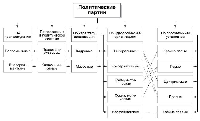 Рис. 1. Типы политических партий