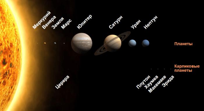 Рис. 5. Схема расположения планет относительно Солнца