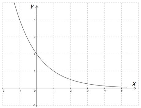 Рис. 1. График убывающей прогрессии