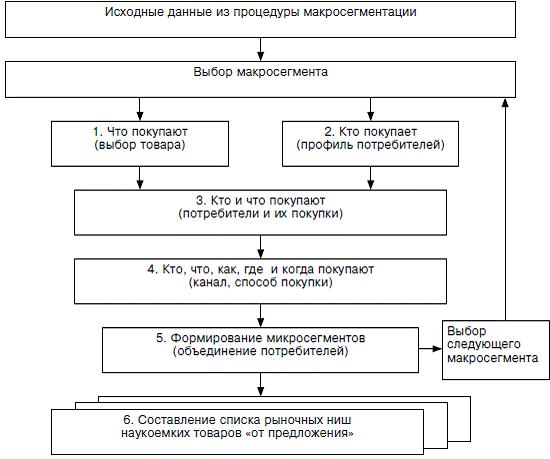 Рис. 1. Схема-сетка процесса макросегментации