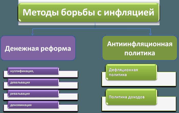 Рис 2. Основные методы (формы) борьбы с инфляцией