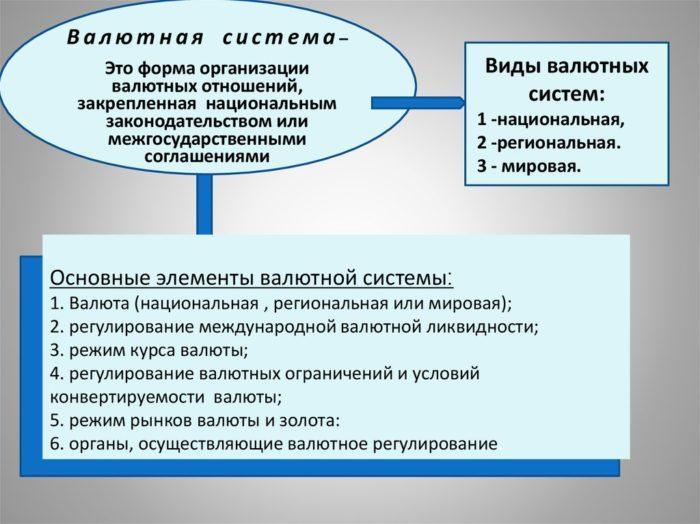 Рис. 3. Валютная сисмема