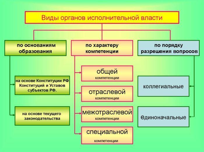 Рис. 2. Виды органов исполнительной власти
