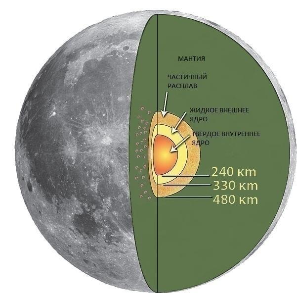 Рис. 2. Внутреннее строение Луны