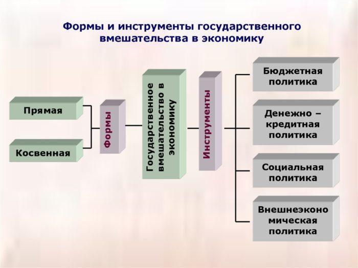 Рис. 1. Инструменты государственного вмешательства в экономику