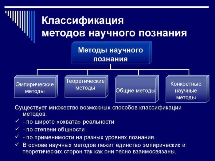 Рис. 3. Классификация методов научного познания