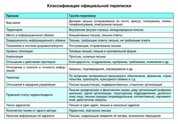 Рис. 4. Классификация официальной переписки