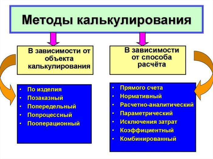 Рис. 3. Методы калькулирования
