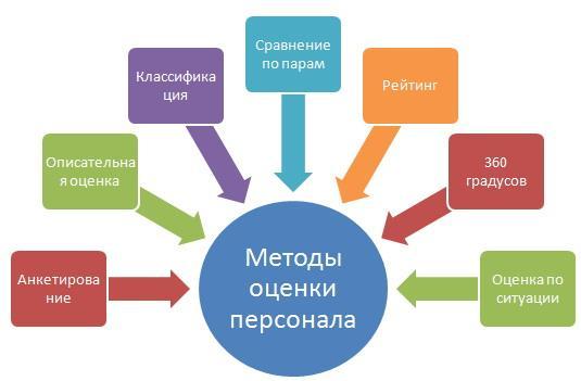Рис. 3. Методы оценки персонала