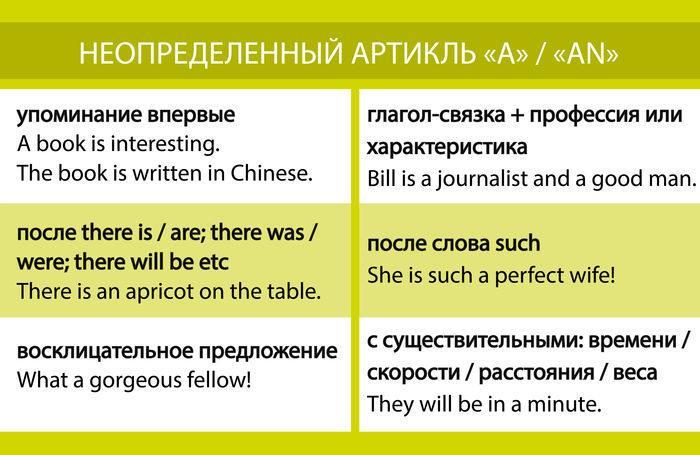 """Рис. 1. Неопределенный артикль """"A""""/""""AN"""" в английском языке"""
