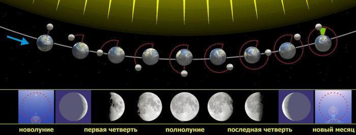 Рис. 3. Связь фаз Луны с ее положением относительно Солнца и Земли