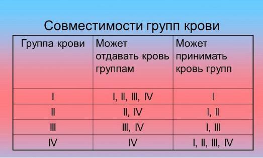 Рис. 2. Совместимости групп крови