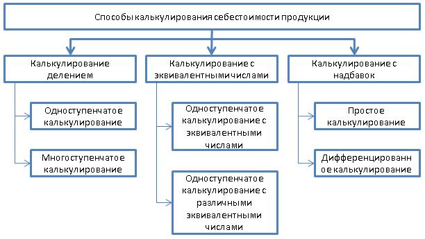 Рис. 5. Способы калькулирования