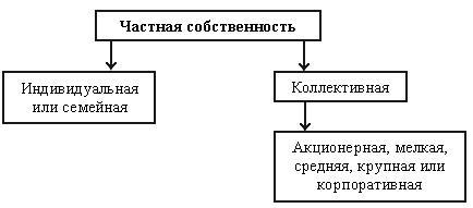 Рис. 3. Структура частной собственности