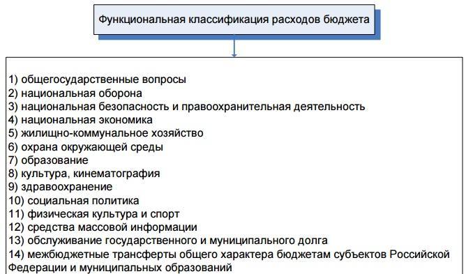 Рис. 3. Функциональная классификация расходов бюджета