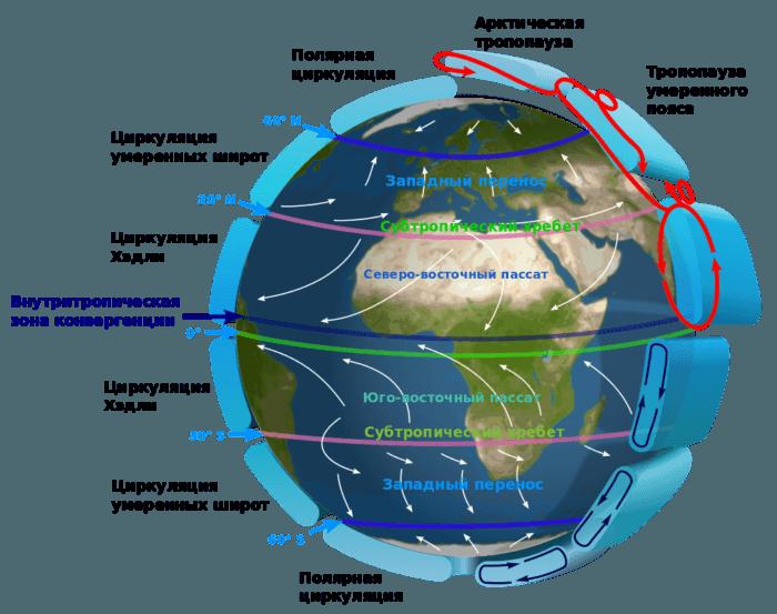 Рис. 1. Циркуляционные процессы Земли, которые приводят к ветрообразованию