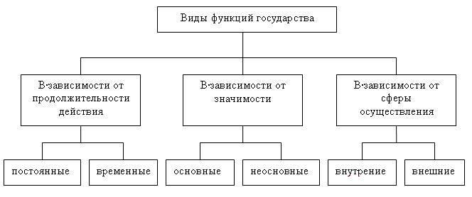 Рис. 2. Виды функций государства