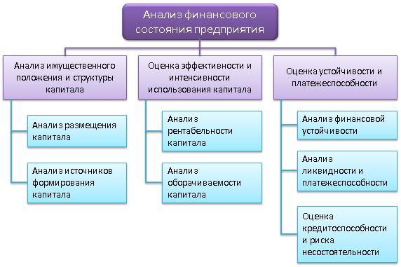 Рис. 1. Анализ финансового состояния предприятия