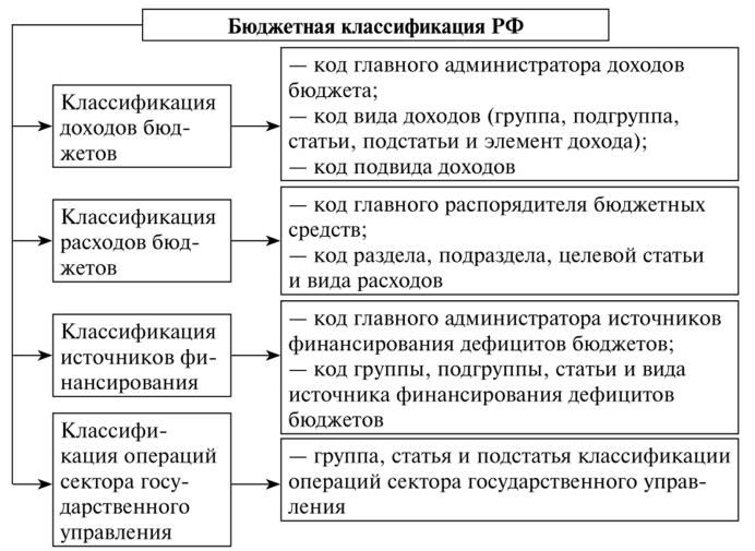 Рис. 1. Бюджетная классификация РФ