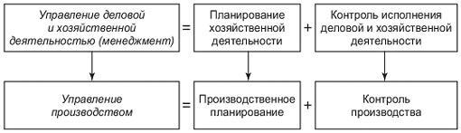 Рис. 1. Взаимосвязь планирования и управления производственной деятельностью предприятия