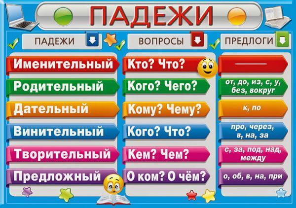 Рис. 1. Виды падежей в русском языке